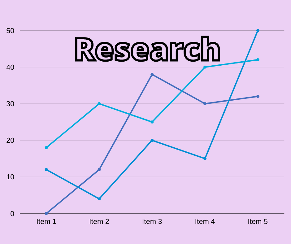 Importance of business research chart