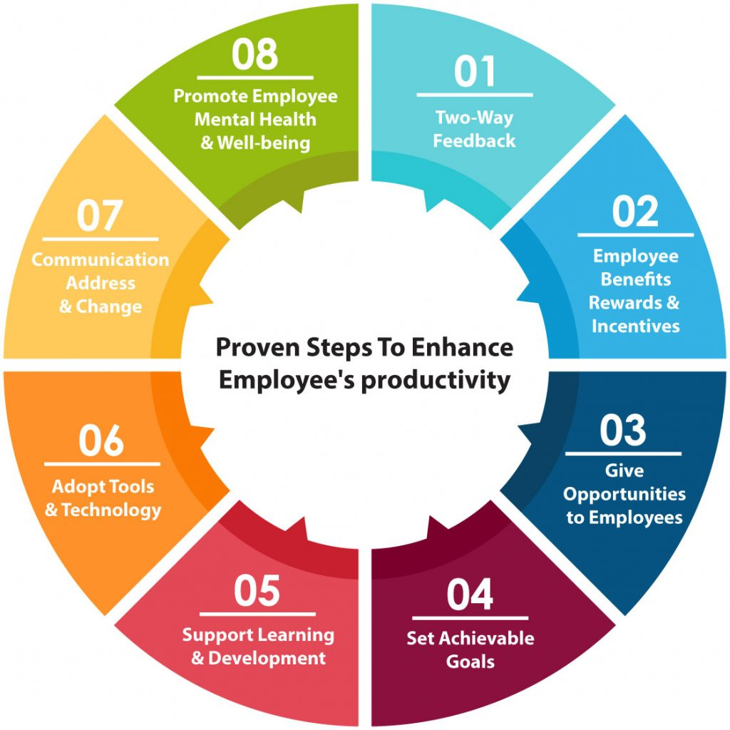8 Proven Step To Enhance Employee Productivity