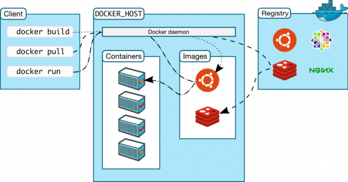 Docker Containers Structure