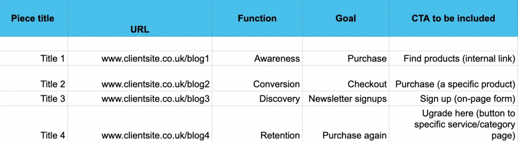 Assign a goal and call-to-action for CRO